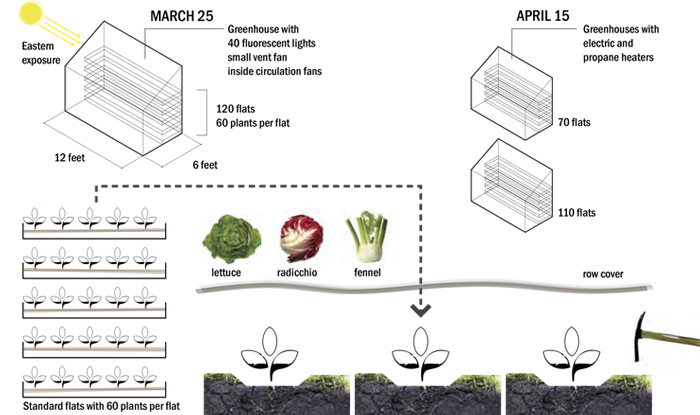 Example long growing season